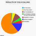 Results of cold-calling