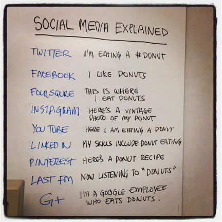 Social media explained by example