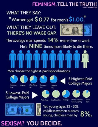 The gender wage gap is bullshit