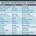 Media narrative chart
