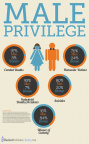 Male privilege in figures (2)