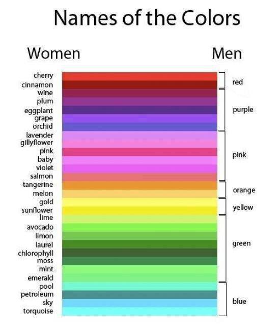 Names of the colors for women vs men